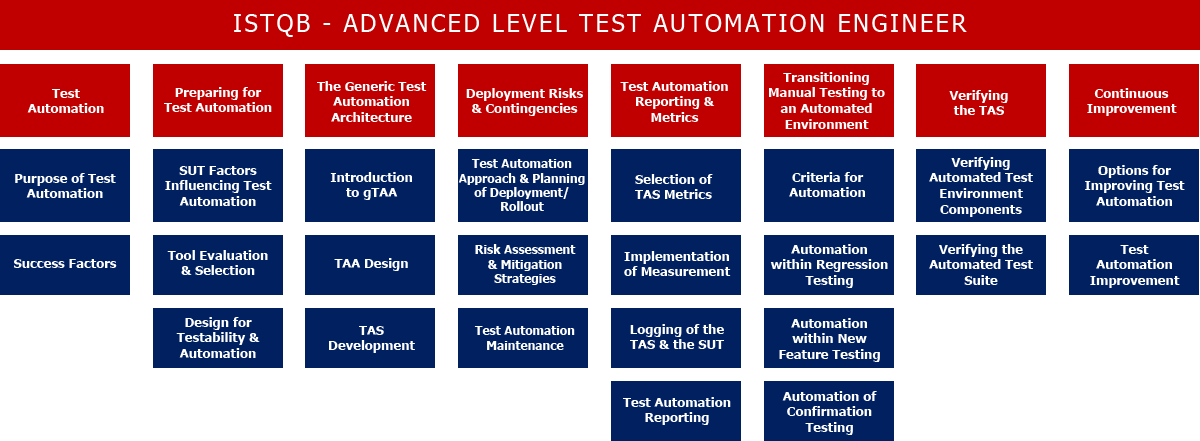 istqb test automation engineer